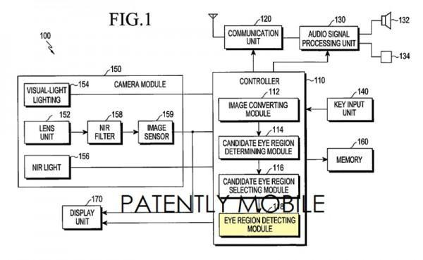 Sensore di riconoscimento iride Samsung 2