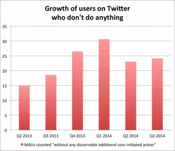 Twitter utenti inattivi