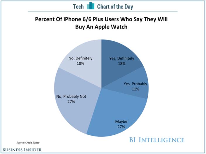 Apple Watch Sondaggio