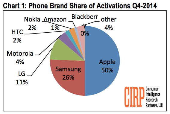 iPhone market share Q4 2014