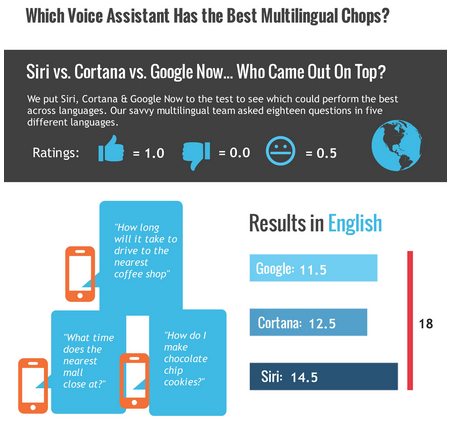 Siri-tops-Google-Now-and-Cortana-in-multi-language-test