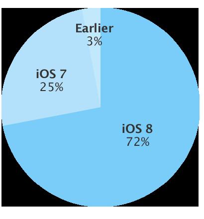 iOS 8 Febbraio