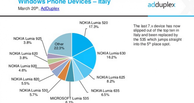 AdDuplex Windows Phone Device Stats for March  2015