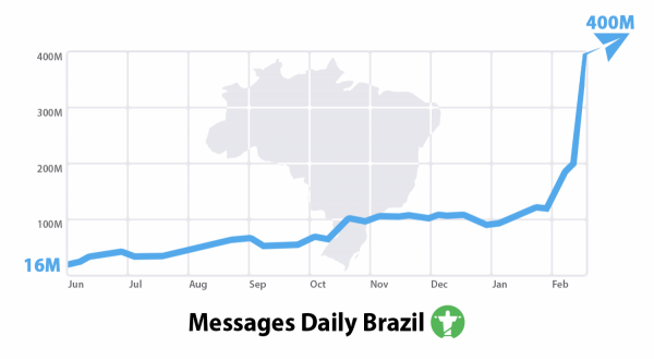 Telegram 400 milioni di messaggi in Brasile