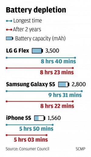 LG G Flex e la batteria dei record