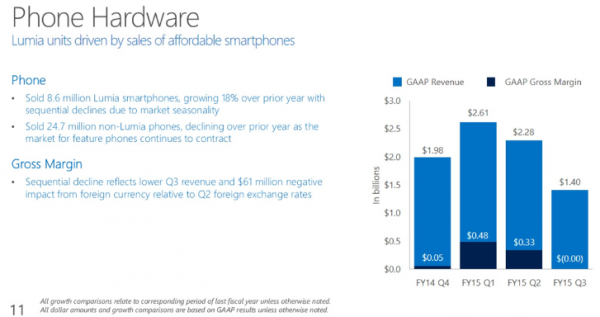 Microsoft-sold-18-more-Lumia-phones-in-its-third-fiscal-quarter