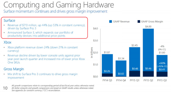 Surface-tablet-sales-rose-44-in-the-three-month-period