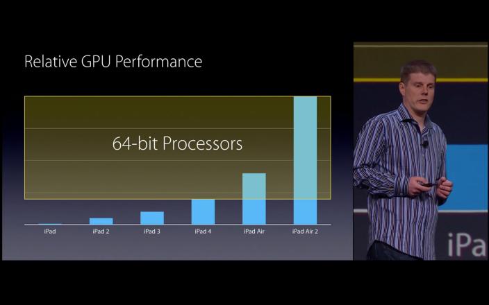 iOS 9 CPU
