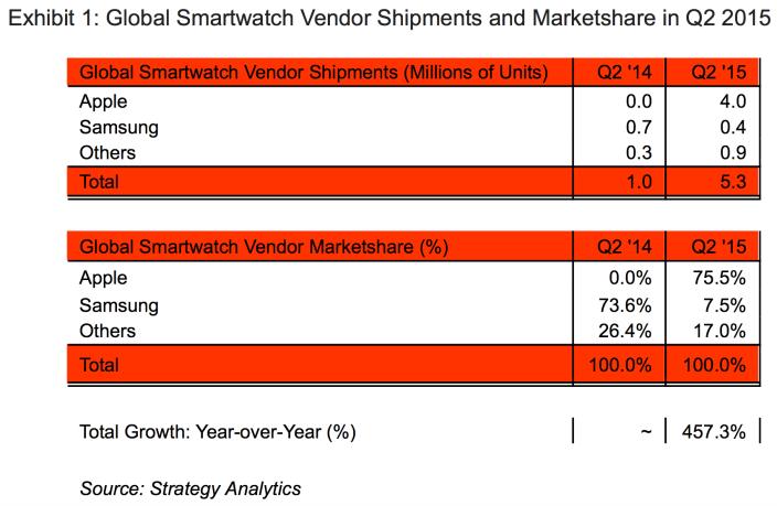 Apple Watch Market Share Q2 2015