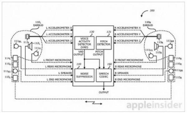 Apple brevetta degli auricolari con riduzione attiva del rumore (2)