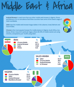Which-mobile-browser-is-used-the-most-in-your-country (7)