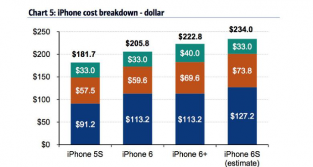 Costo iPhone 6s per Apple