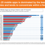 Graphsj-and-dajmjta-from-comScores-latest-mobile-apps-survey