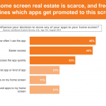 Graphsj-and-data-from-comScores-latest-mobile-apps-survey