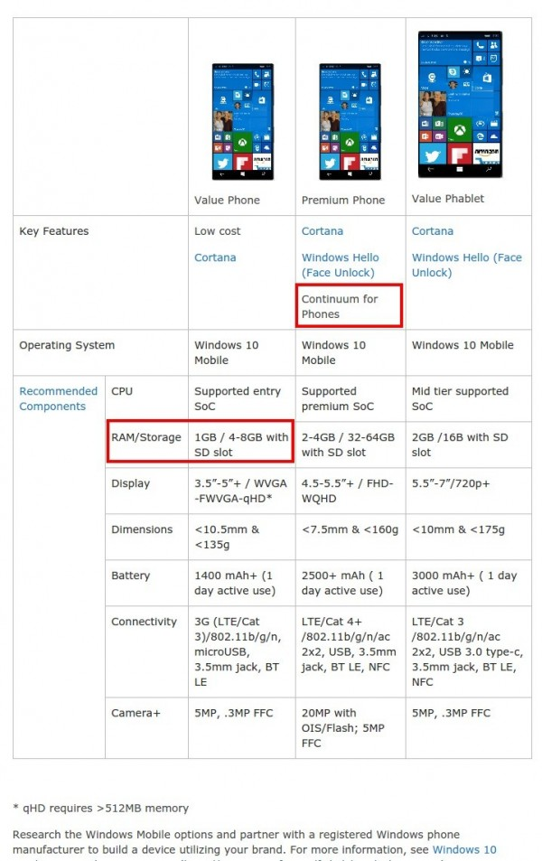 Smartphone   Windows 10 hardware dev