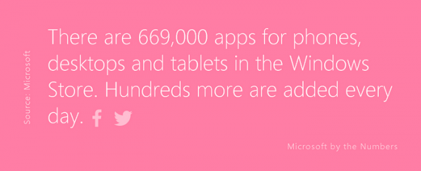 Windows-Store-now-has-669000-apps
