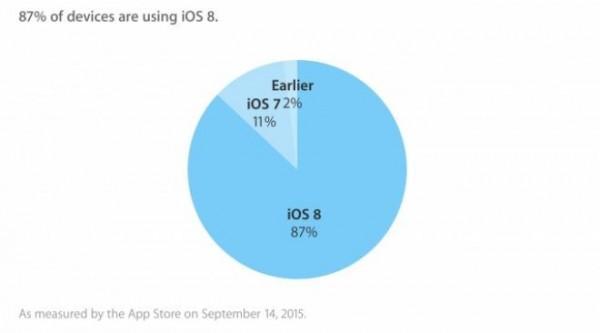 iOS 8 adozione 14 Settembre
