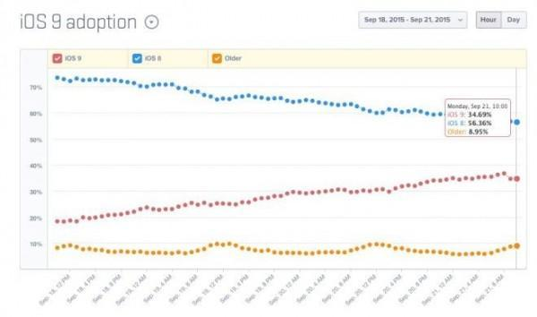 iOS 9 adozione 35 dopo 5 giorni