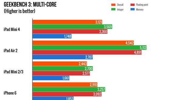 ipad-mini-4-benchmark