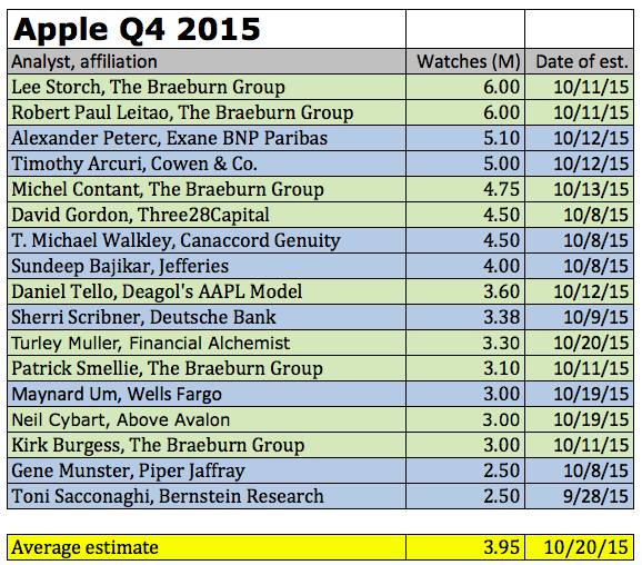 Apple Watch Q4 2015