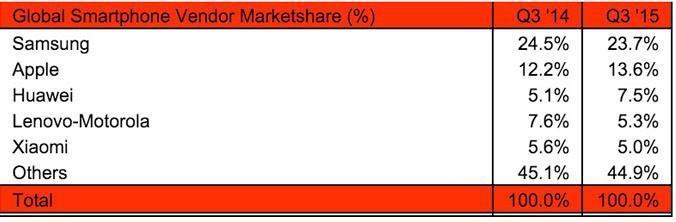 Apple vs Samsung Q3 2015 - Strategy Analytics