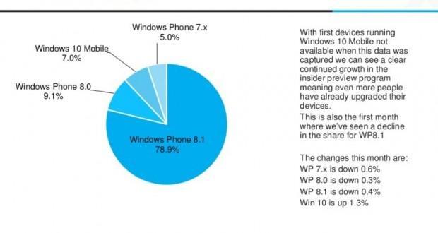 AdDuplex-Windows 10 Mobile spread-data