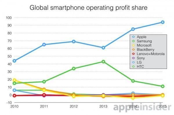 Apple accumula il 95 di tutti i ricavi del settore smartphone