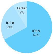 iOS 9 adozione Novembre 2015
