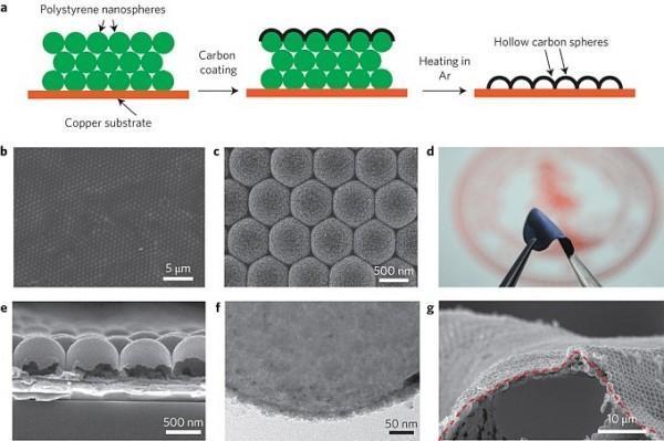 pure-lithium-anodes
