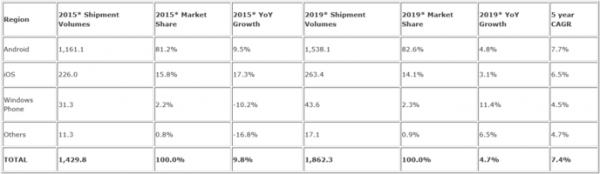 Android conserva il primato con l'81,2 di market share