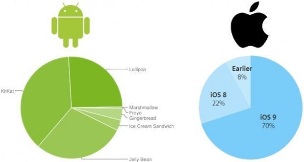 iOS sbeffeggia ancora una volta Android per la frammentazione