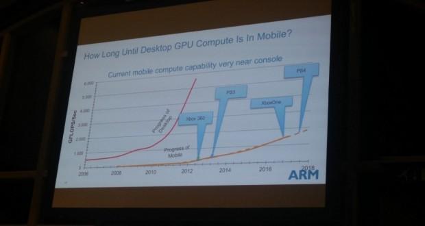 ARM-smartphone-Xbox-One-PlayStation-4-1280x949