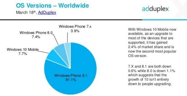 AdDuplex Windows Phone Statistics Report   March  2016 3