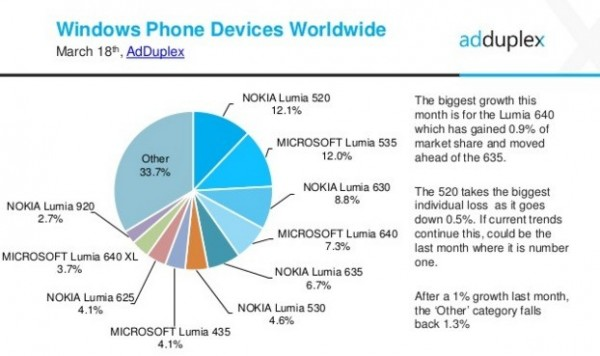 AdDuplex Windows Phone Statistics Report   March  2016