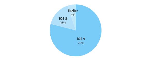 iOS 9