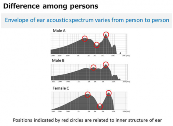 Sound-is-carried-differently-in-the-ear-canal-by-every-individual-person