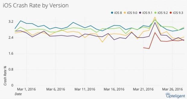 iOS 9.3 crash rate