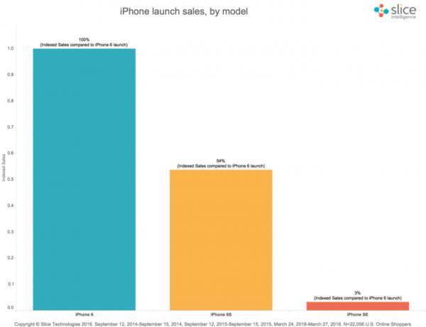 iPhone SE vendite prima settimana