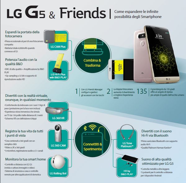 infografica lg g5 friends
