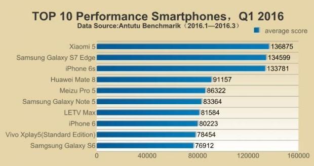 AnTuTu incorona lo Xiaomi Mi5 come il miglior smartphone del Q1