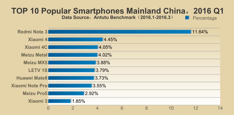 AnTuTu smartphone popolari cinesi Q1 2016