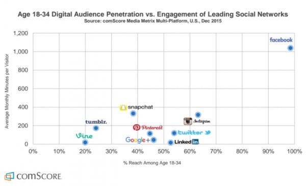 Facebook domina fra i giovani