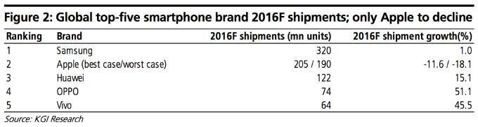 Previsioni vendite 2016