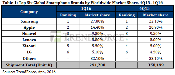 Samsung domina ancora nel Q1 2016