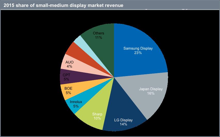 Samsung leader nel mercato display nel 2015