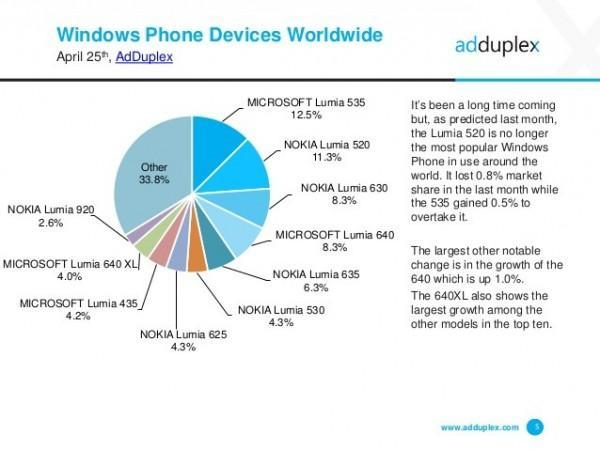 adduplex-windows-phone-statistics-report-april-2016-5-638