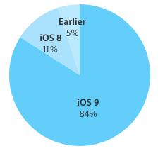 iOS 9 Aprile 2016