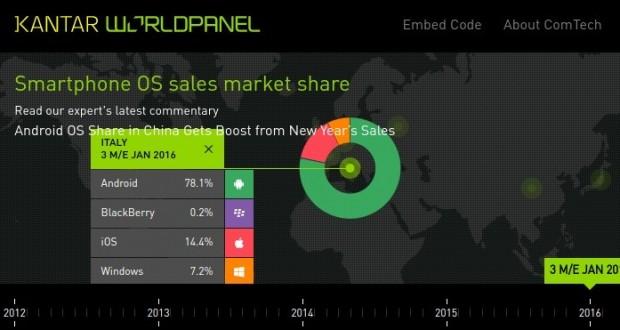 Android continua a guadagnare fette di mercato a iOS e Windows Phone