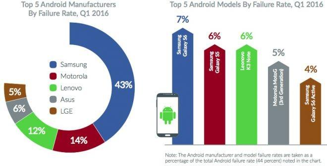 Malfunzionamenti Android Q1