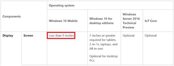 Requisiti minimi Windows 10 Mobile